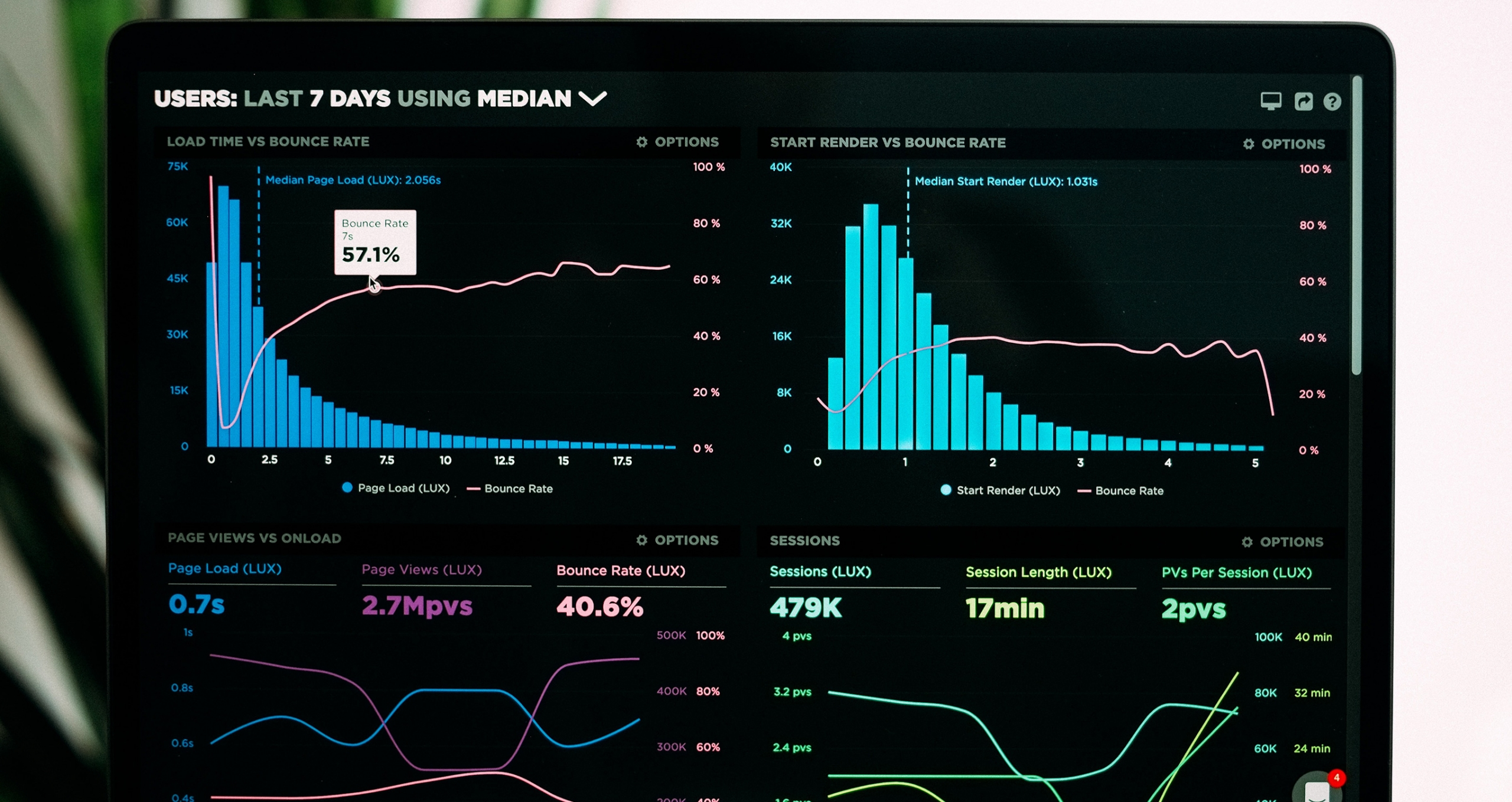 Technical SEO Speedcurve dashboard